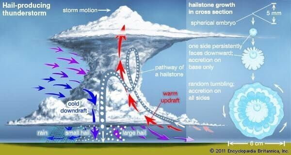 Chart explaining how hail is produced by a thunderstorm